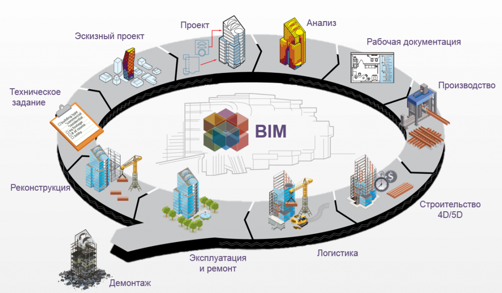 implementation of the bim technology information technology essay Building information modeling essay length:  experience with bim, cad and information technology in  design and implementation of projects or work during.